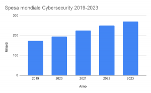 Industria 4.0 Spesa cybersecurity 2019-2023