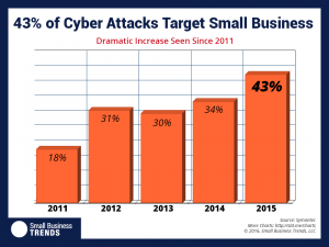 Cyberattacchi alle PMI